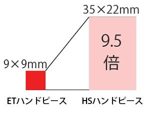 スポットサイズの比較